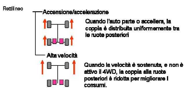 torque vector