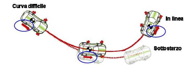 traiettoria torque vector
